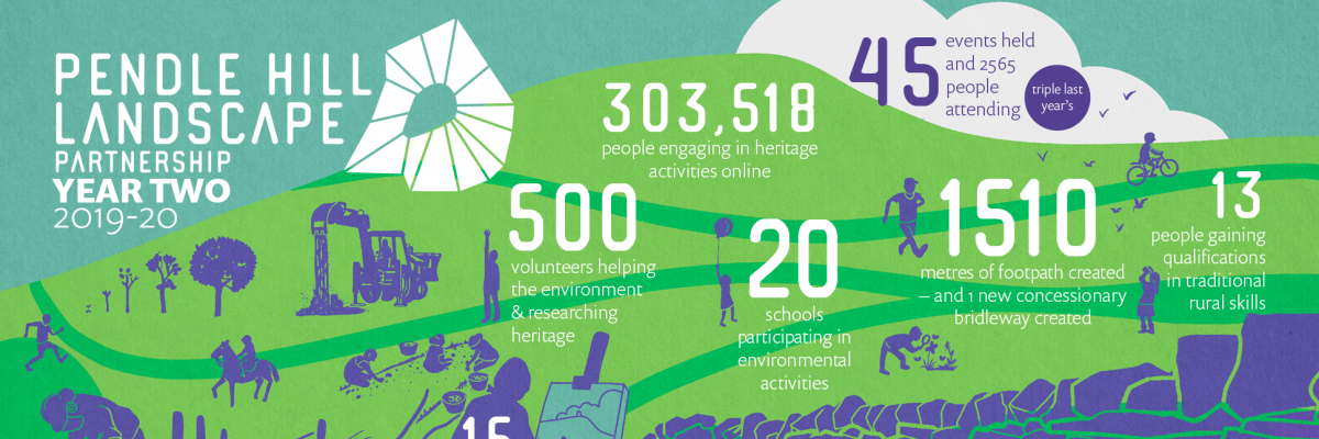 The Pendle Hill Landscape Partnership is 2 Years Old!